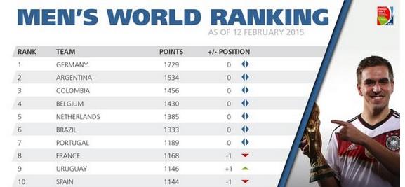 FIFA: selección uruguaya entre las primeras 10 del mundo